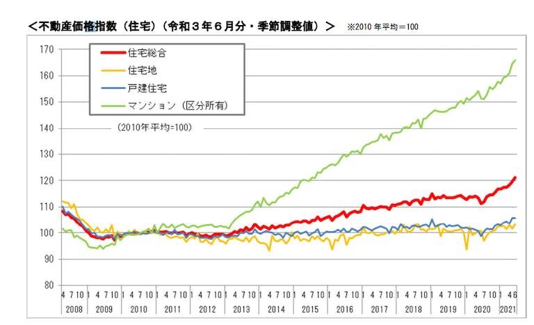 出典:国土交通省_不動産価格指数