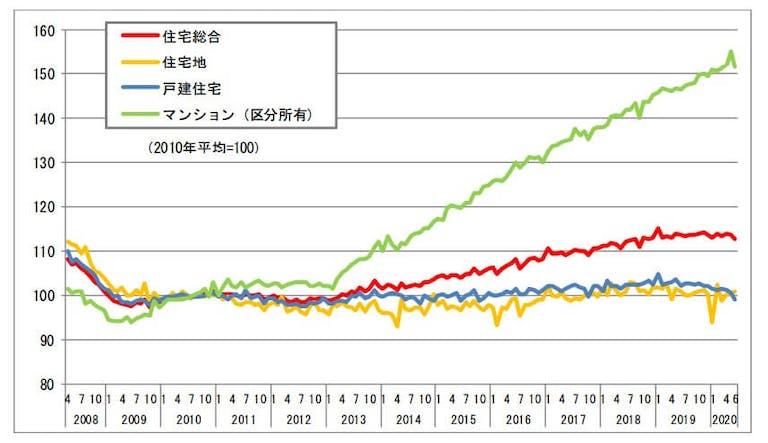 マンション価格指数の推移